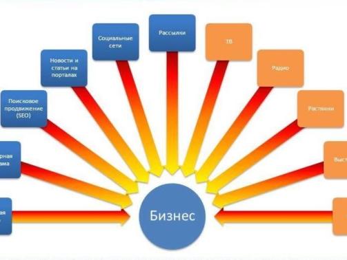 Каналы продаж бизнеса